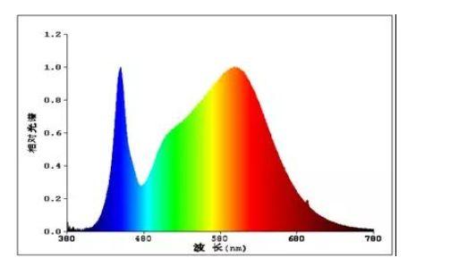 """雷士照明:刷爆了 """"抗蓝光""""眼霜,你知道蓝光是什么吗? 百色"""